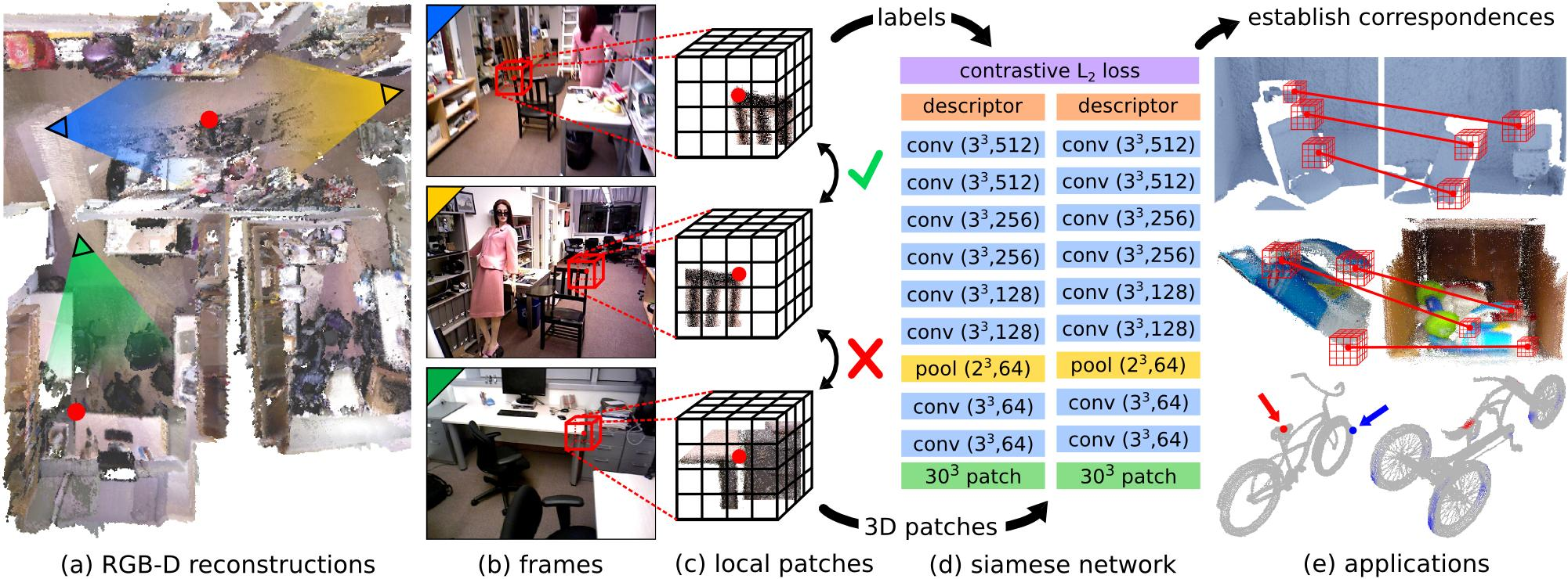 3DMatch: Learning Local Geometric Descriptors from RGB-D